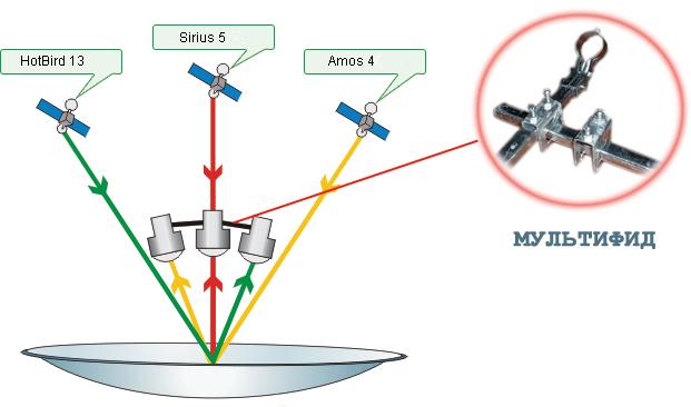 Установка спутниковой антенны своими руками украина
